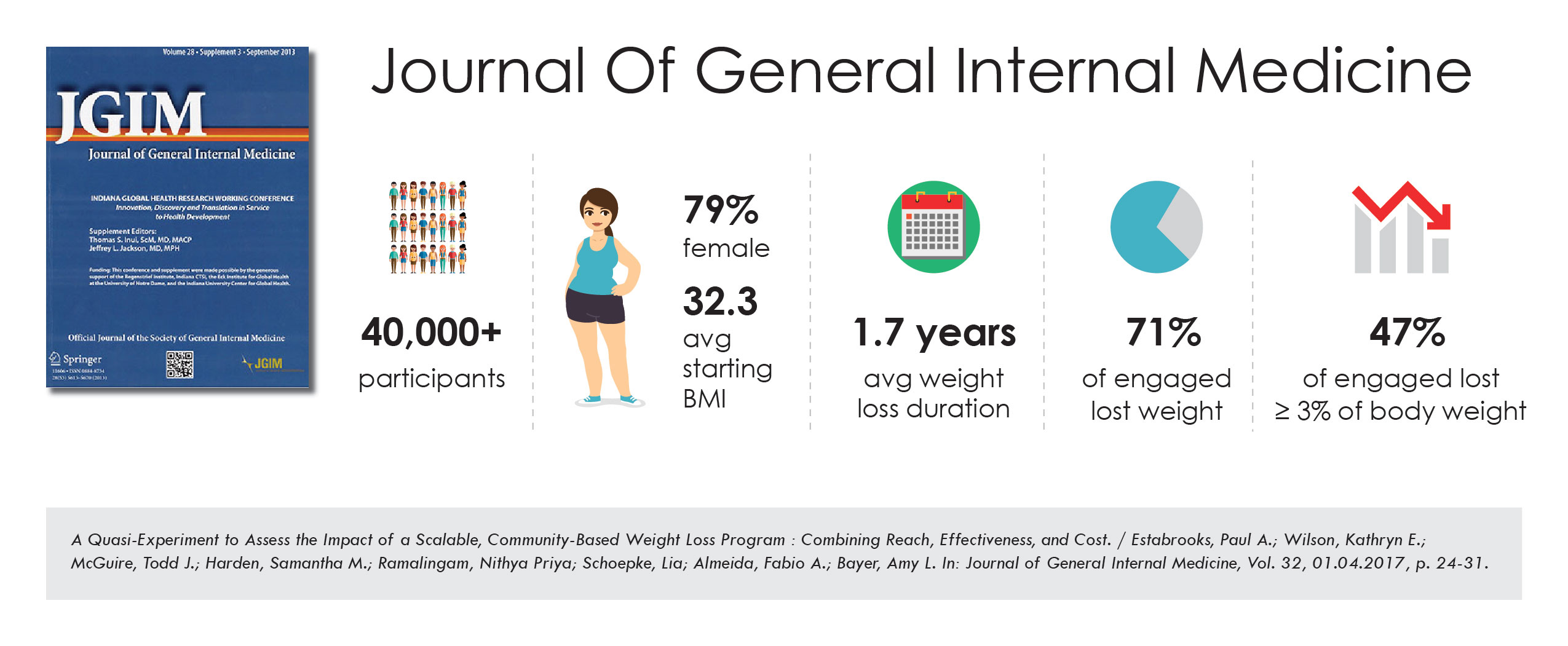 A study published in the Journal of General Internal Medicine found 71% of engaged participants in incentaHEALTH's community weight management program called Weigh and Win have reduced their BMI.