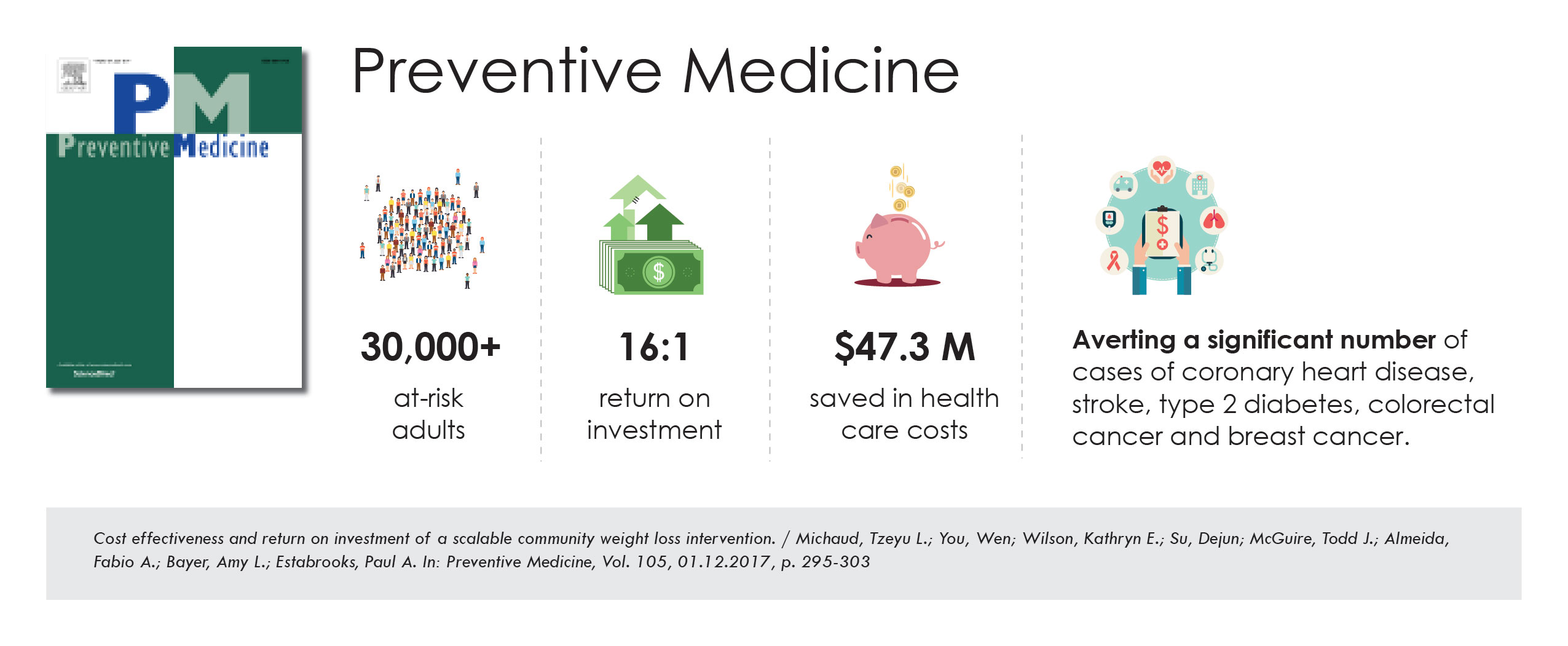 Published in Preventive Medicine, researchers projected a 16:1 ROI across all race and ethnicities, saving the insurance payer an estimated $47.3 million over the study population's lifetime.