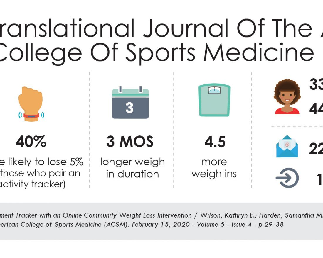 Published in Translational Journal of the American College of Sports Medicine, researchers found that pairing a physical activity tracker such as a Fitbit was related to greater success with weight loss, with those wearing activity trackers being 40% more likely to achieve a 5% BMI