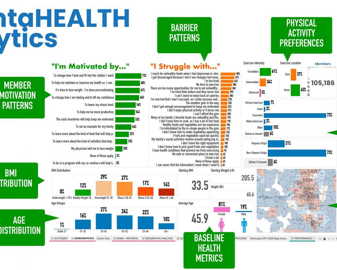incentaHEALTH Wellness Analytics